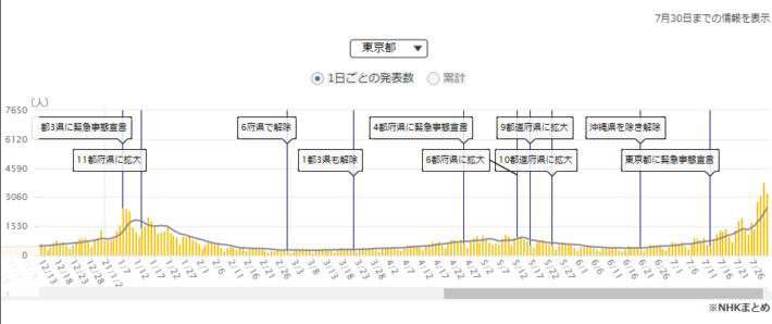 東京コロナ新規感染